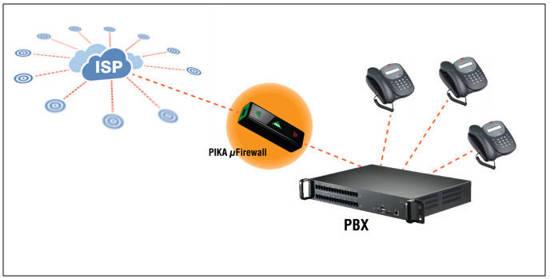 Picture of Pika Technologies PIKA-uFIREWALL - PIK-99-00990 micro Firewall